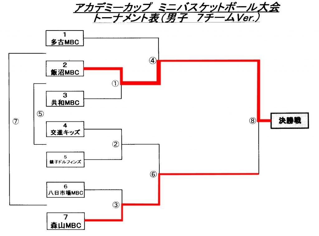 第3回アカデミーカップ ミニバスケットボール