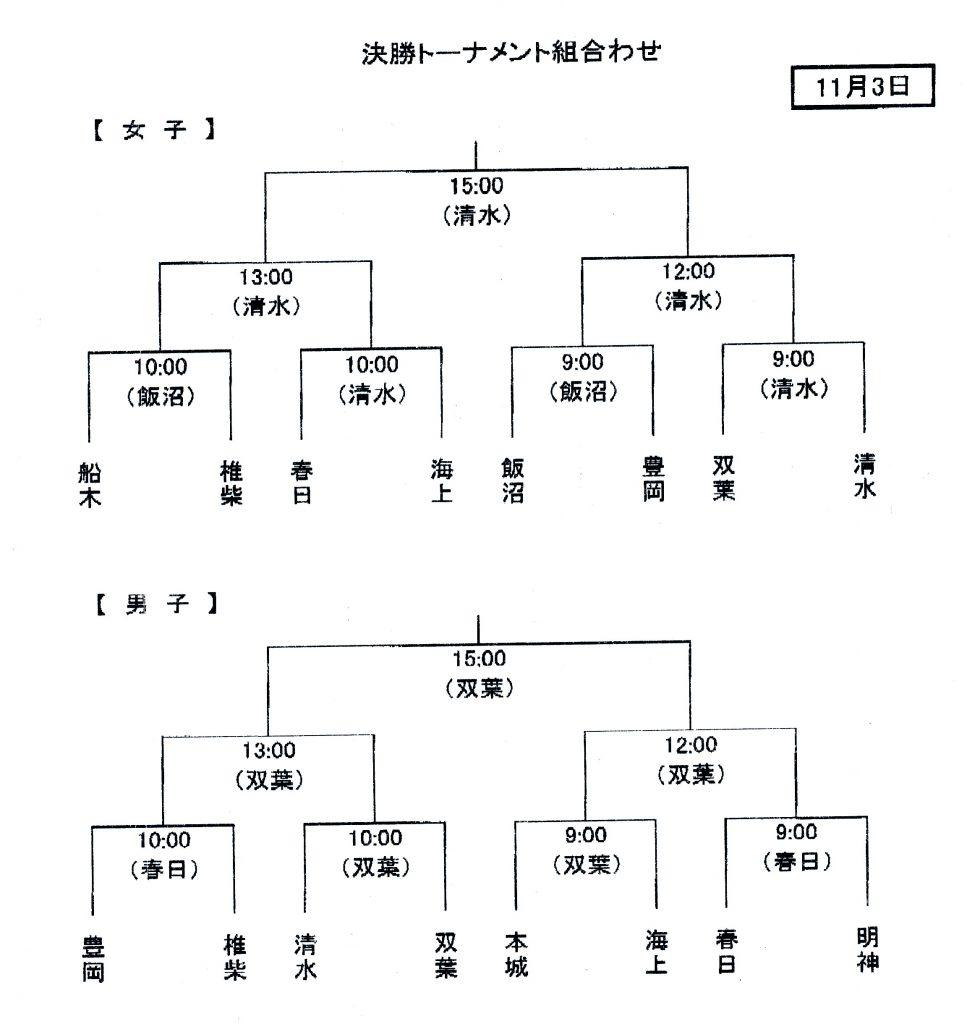 2010 銚子カップ 第32回市内小学校親善ミニバスケットボール大会
